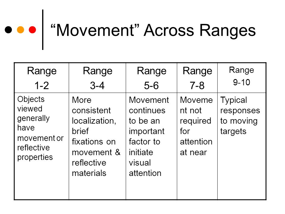Movement Across Ranges Range 1-2 Range 3-4 Range 5-6 Range 7-8 Range 9-10 Objects viewed generally have movement or reflective properties More consistent localization, brief fixations on movement & reflective materials Movement continues to be an important factor to initiate visual attention Moveme nt not required for attention at near Typical responses to moving targets