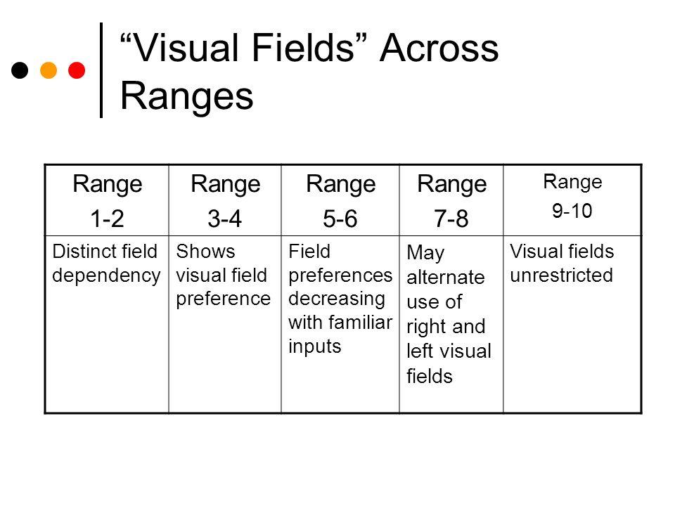 Visual Fields Across Ranges Range 1-2 Range 3-4 Range 5-6 Range 7-8 Range 9-10 Distinct field dependency Shows visual field preference Field preferences decreasing with familiar inputs May alternate use of right and left visual fields Visual fields unrestricted