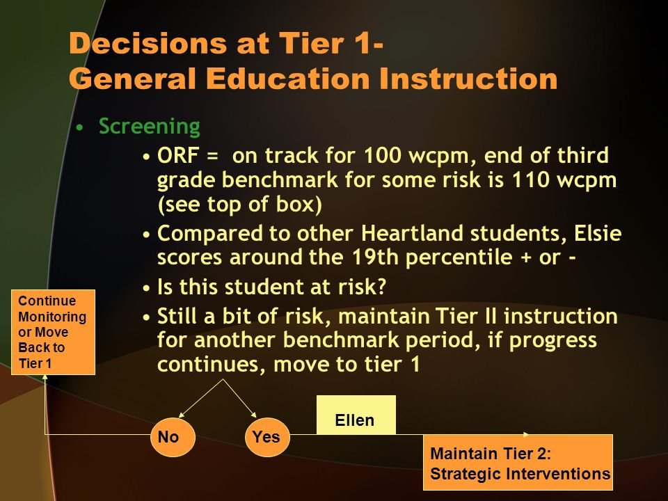 Decisions at Tier 1- General Education Instruction Screening ORF = on track for 100 wcpm, end of third grade benchmark for some risk is 110 wcpm (see top of box) Compared to other Heartland students, Elsie scores around the 19th percentile + or - Is this student at risk.