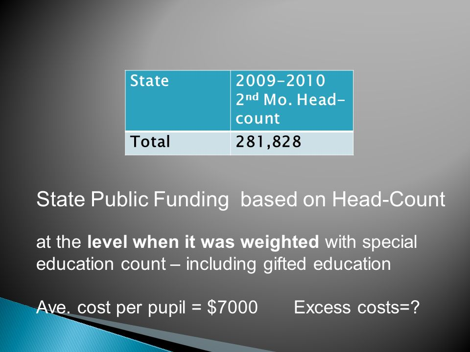 State2009-2010 2 nd Mo. Head- count Total281,828 State Public Funding based on Head-Count at the level when it was weighted with special education cou