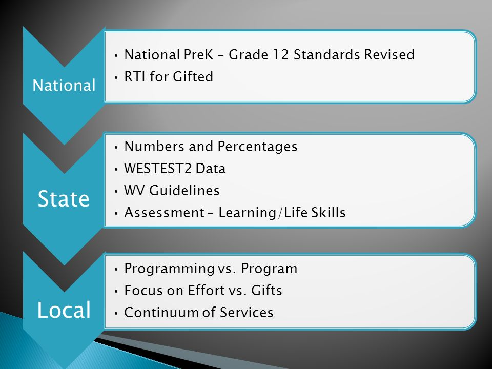 National National PreK – Grade 12 Standards Revised RTI for Gifted State Numbers and Percentages WESTEST2 Data WV Guidelines Assessment – Learning/Lif