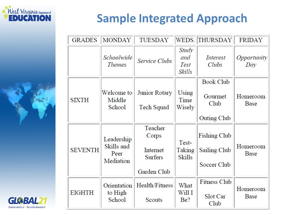 Sample Integrated Approach