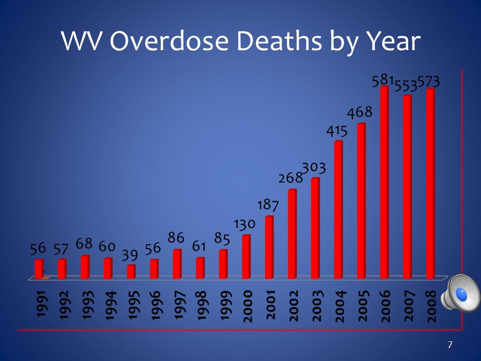WV Overdose Deaths by Year 7
