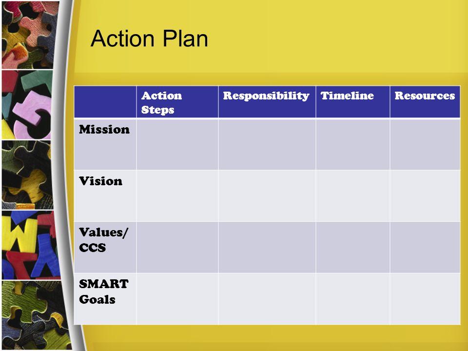 Action Plan Action Steps ResponsibilityTimelineResources Mission Vision Values/ CCS SMART Goals