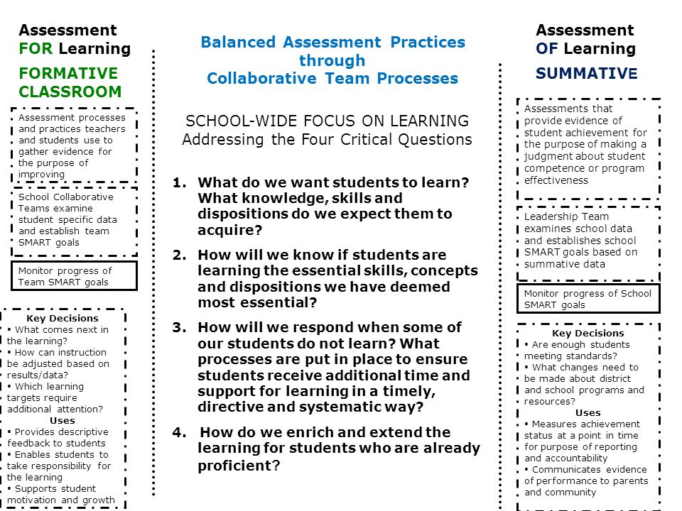 School Collaborative Teams examine student specific data and establish team SMART goals Assessment processes and practices teachers and students use t