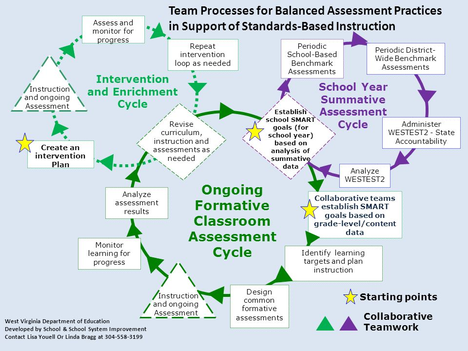 Collaborative Teamwork Periodic District- Wide Benchmark Assessments Identify learning targets and plan instruction Instruction and ongoing Assessment