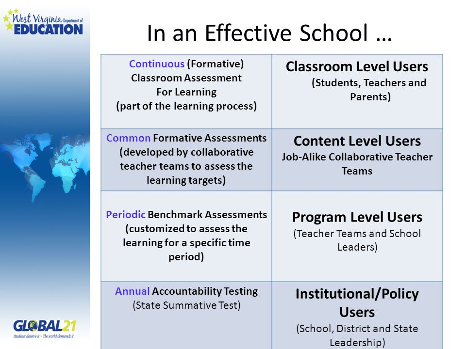 In an Effective School … Continuous (Formative) Classroom Assessment For Learning (part of the learning process) Classroom Level Users (Students, Teac