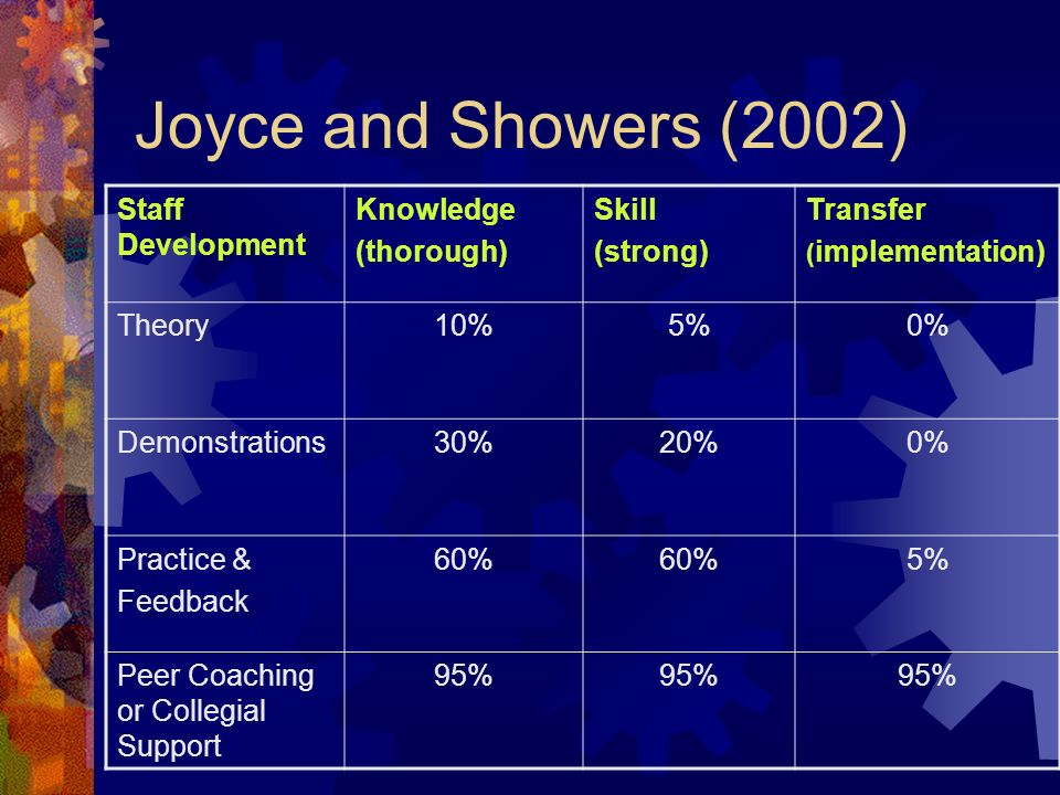 Joyce and Showers (2002) Staff Development Knowledge (thorough) Skill (strong) Transfer ( implementation) Theory10%5%0% Demonstrations30%20%0% Practice & Feedback 60% 5% Peer Coaching or Collegial Support 95%