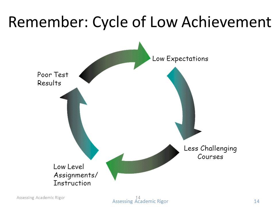 Remember: Cycle of Low Achievement Assessing Academic Rigor 14 Assessing Academic Rigor14 Low Expectations Low Level Assignments/ Instruction Poor Test Results Less Challenging Courses