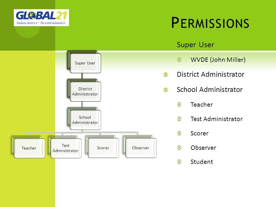 P ERMISSIONS Super User District Administrator School Administrator TeacherScorerObserver Test Administrator Super User WVDE (John Miller) District Ad