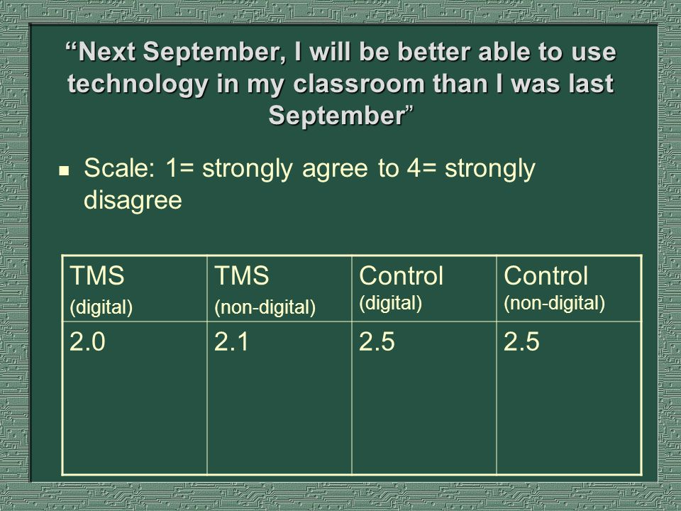 Next September, I will be better able to use technology in my classroom than I was last September n Scale: 1= strongly agree to 4= strongly disagree TMS (digital) TMS (non-digital) Control (digital) Control (non-digital) 2.02.12.5