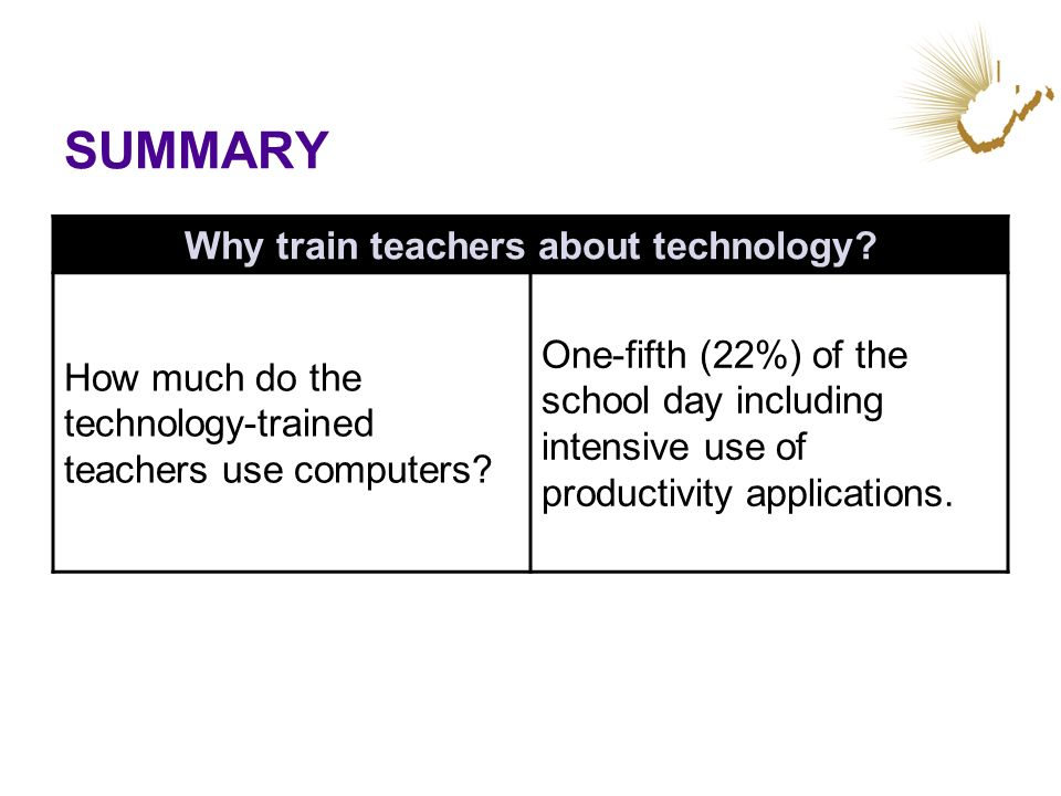 SUMMARY Why train teachers about technology? How much do the technology-trained teachers use computers? One-fifth (22%) of the school day including in
