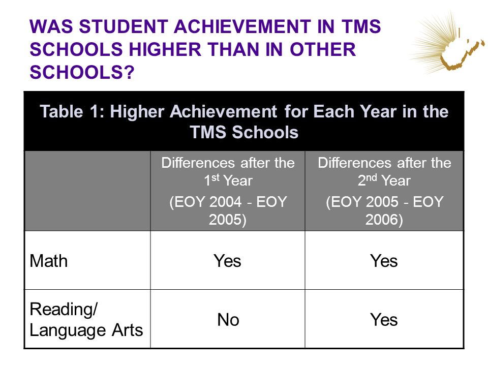WAS STUDENT ACHIEVEMENT IN TMS SCHOOLS HIGHER THAN IN OTHER SCHOOLS? Table 1: Higher Achievement for Each Year in the TMS Schools Differences after th