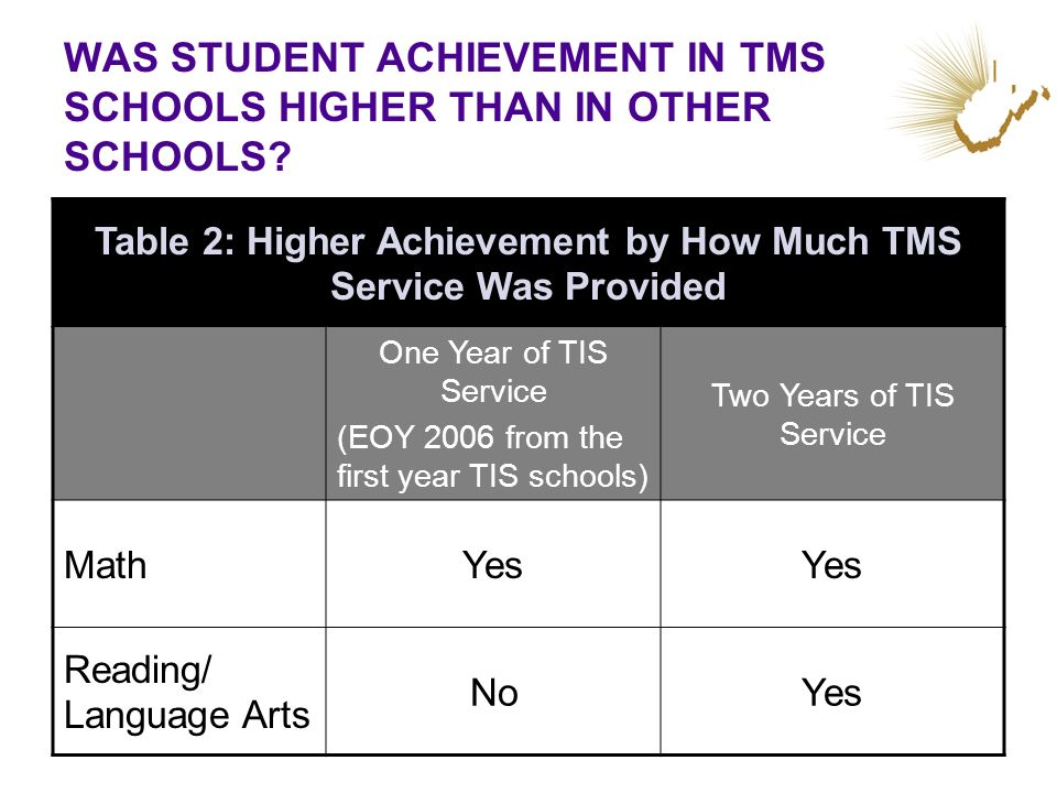 WAS STUDENT ACHIEVEMENT IN TMS SCHOOLS HIGHER THAN IN OTHER SCHOOLS? Table 2: Higher Achievement by How Much TMS Service Was Provided One Year of TIS