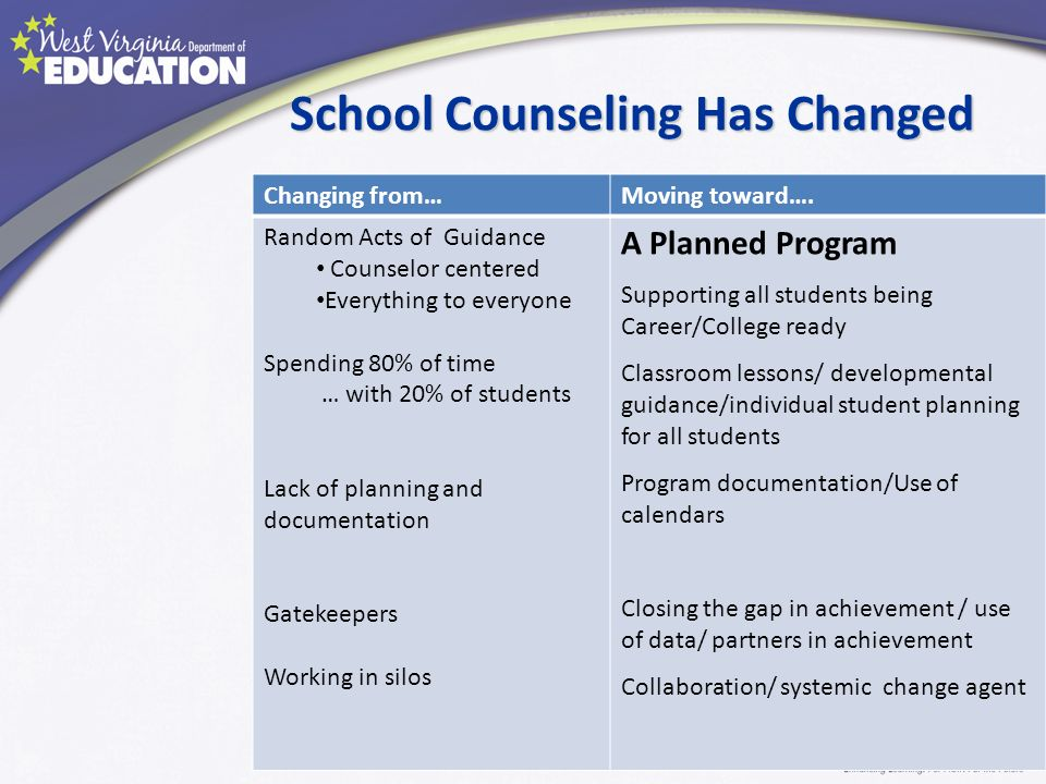 SchoolCounseling Has Changed School Counseling Has Changed Changing from…Moving toward…. Random Acts of Guidance Counselor centered Everything to ever