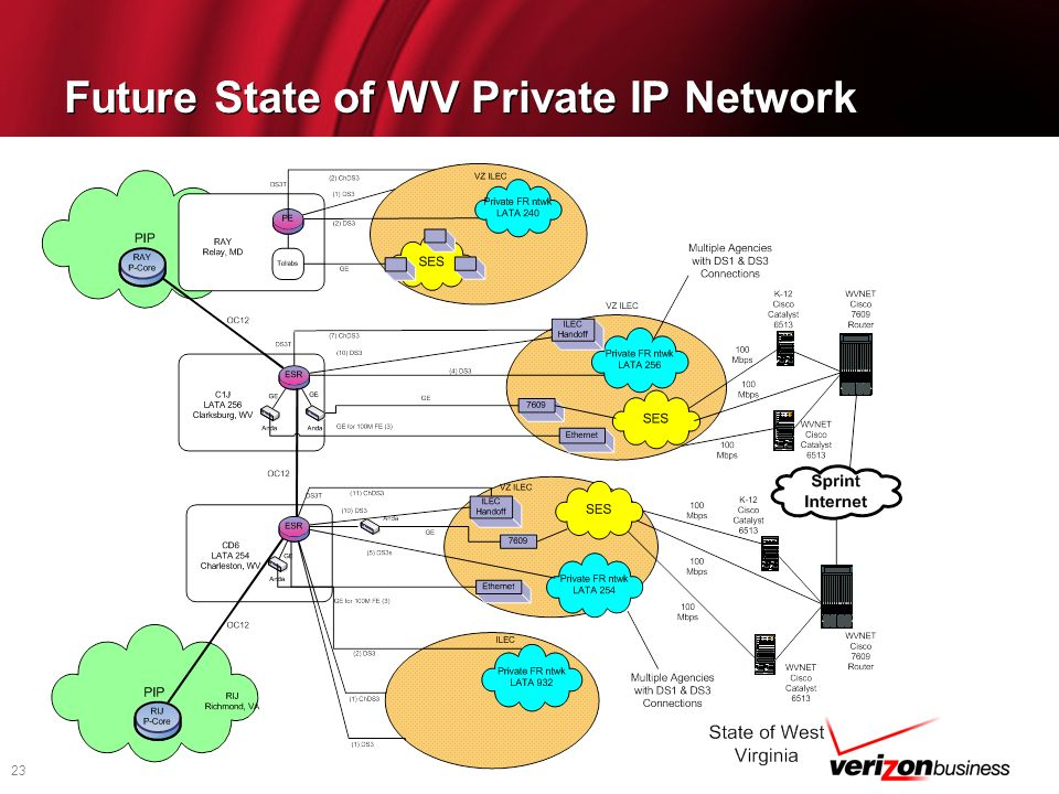23 Future State of WV Private IP Network