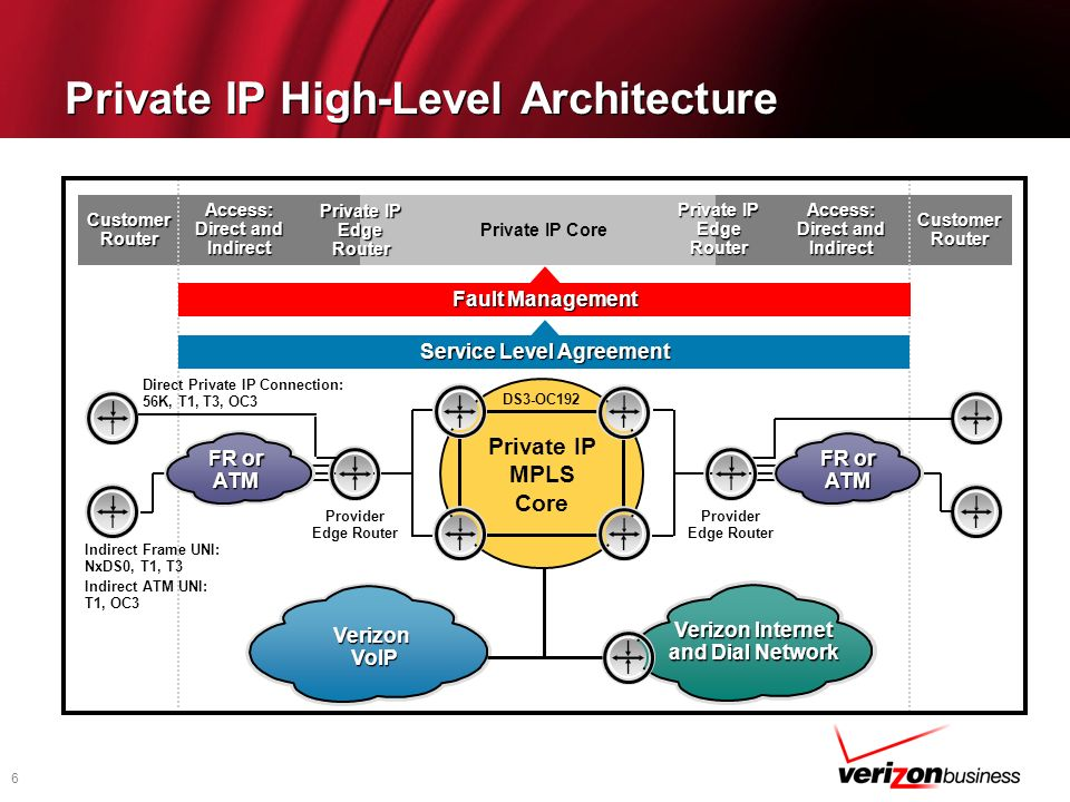 6 Private IP High-Level Architecture Verizon VoIP Verizon Internet and Dial Network Access: Direct and Indirect Private IP Edge Router Private IP Core