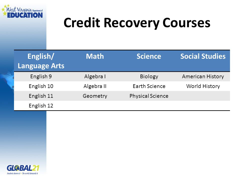 Credit Recovery Courses English/ Language Arts MathScienceSocial Studies English 9Algebra IBiologyAmerican History English 10Algebra IIEarth ScienceWorld History English 11GeometryPhysical Science English 12