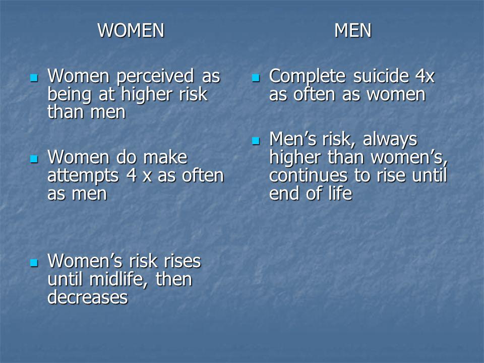 WOMEN Women perceived as being at higher risk than men Women perceived as being at higher risk than men Women do make attempts 4 x as often as men Wom