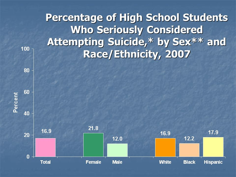 Percentage of High School Students Who Seriously Considered Attempting Suicide,* by Sex** and Race/Ethnicity, 2007