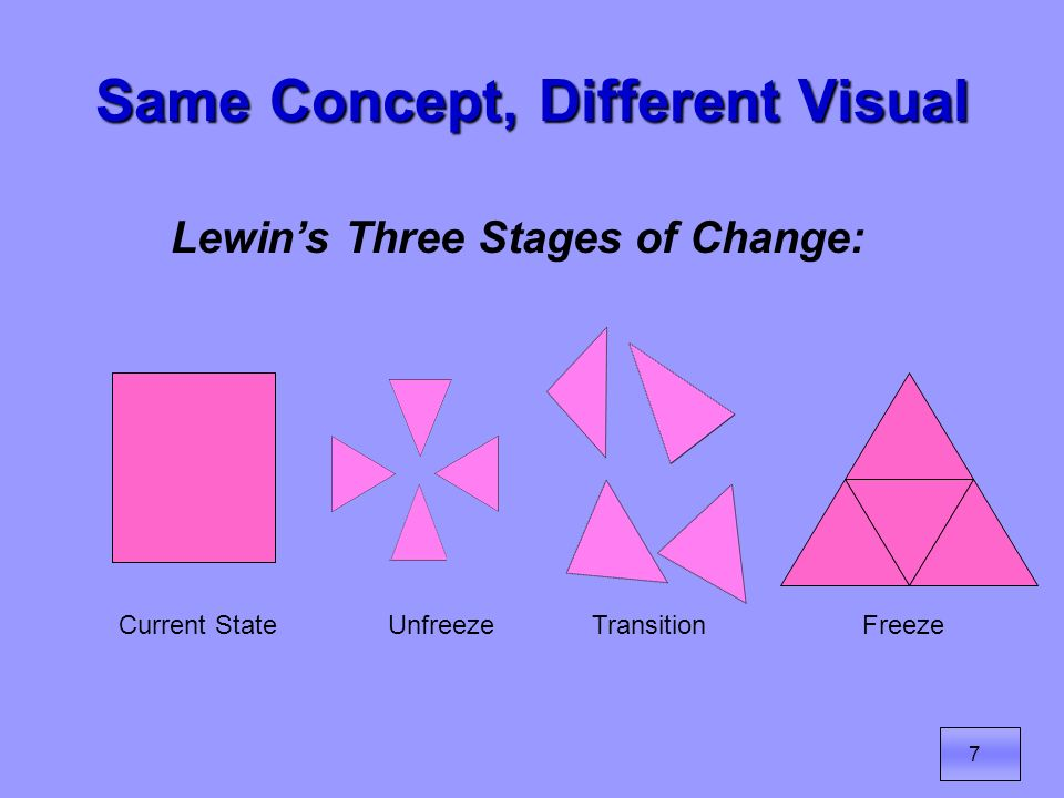 8 Three Common Change Models Authoritative (Top Down) Strategic (Established Sequential Steps) Transformational (Capacity Building) Transformational leadership with flexible strategies understood by all is usually necessary to achieve lasting, second-order change