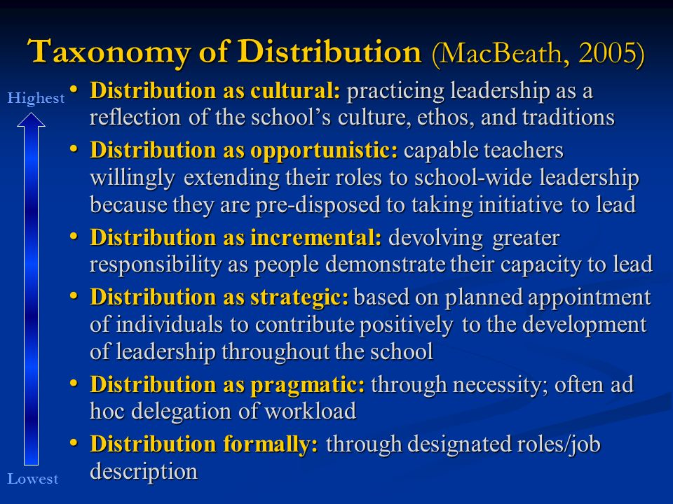 Taxonomy of Distribution (MacBeath, 2005) Distribution as cultural: practicing leadership as a reflection of the schools culture, ethos, and traditions Distribution as cultural: practicing leadership as a reflection of the schools culture, ethos, and traditions Distribution as opportunistic: capable teachers willingly extending their roles to school-wide leadership because they are pre-disposed to taking initiative to lead Distribution as opportunistic: capable teachers willingly extending their roles to school-wide leadership because they are pre-disposed to taking initiative to lead Distribution as incremental: devolving greater responsibility as people demonstrate their capacity to lead Distribution as incremental: devolving greater responsibility as people demonstrate their capacity to lead Distribution as strategic: based on planned appointment of individuals to contribute positively to the development of leadership throughout the school Distribution as strategic: based on planned appointment of individuals to contribute positively to the development of leadership throughout the school Distribution as pragmatic: through necessity; often ad hoc delegation of workload Distribution as pragmatic: through necessity; often ad hoc delegation of workload Distribution formally: through designated roles/job description Distribution formally: through designated roles/job description Lowest Highest