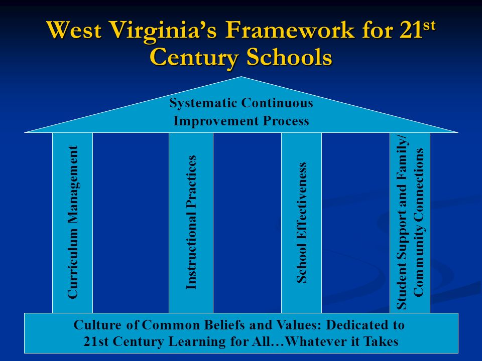 West Virginias Framework for 21 st Century Schools Systematic Continuous Improvement Process Culture of Common Beliefs and Values: Dedicated to 21st Century Learning for All…Whatever it Takes Student Support and Family/ Community Connections School Effectiveness Instructional Practices Curriculum Management