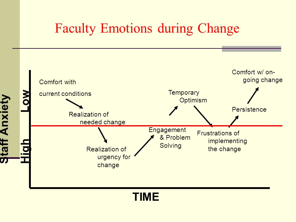 Faculty Emotions during Change Comfort with current conditions Realization of needed change Realization of urgency for change Engagement & Problem Solving Temporary Optimism Frustrations of implementing the change Persistence Comfort w/ on- going change TIME Staff AnxietyHigh Low