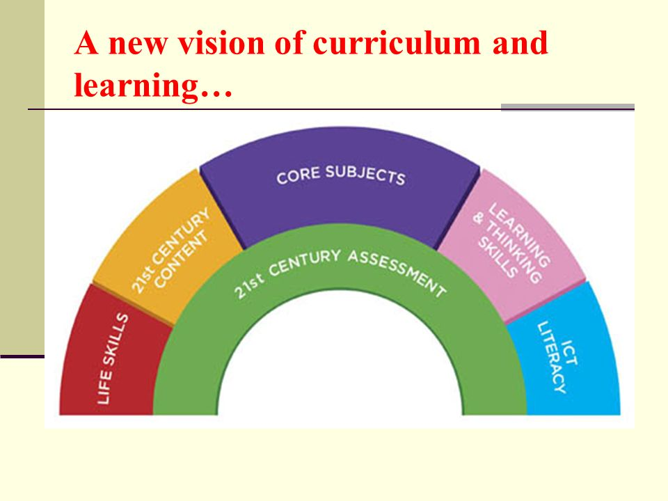 A new vision of curriculum and learning…
