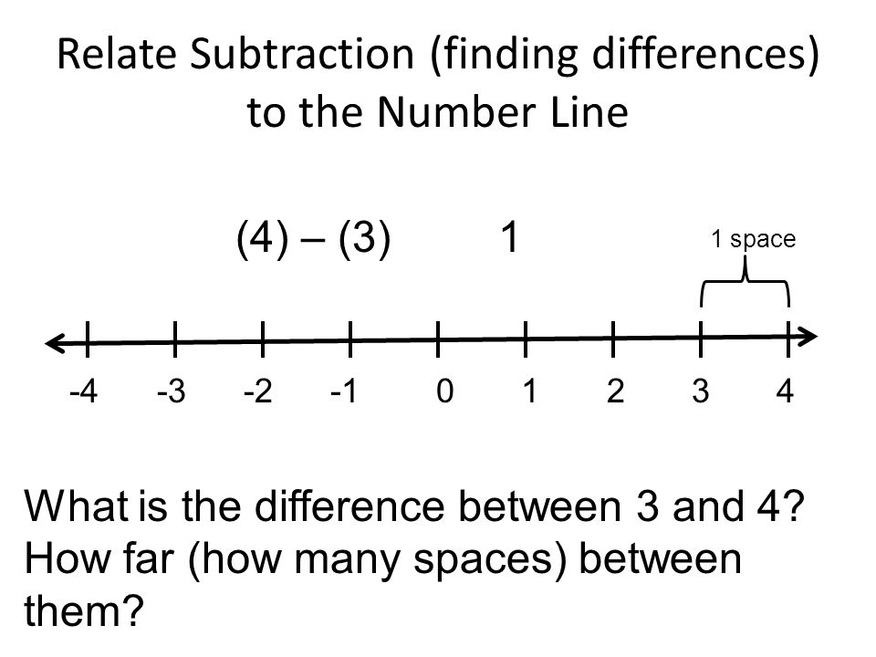 Relate Subtraction (finding differences) to the Number Line -4 -3 -2 -1 0 1 2 3 4 (4) – (3)1 What is the difference between 3 and 4? How far (how many