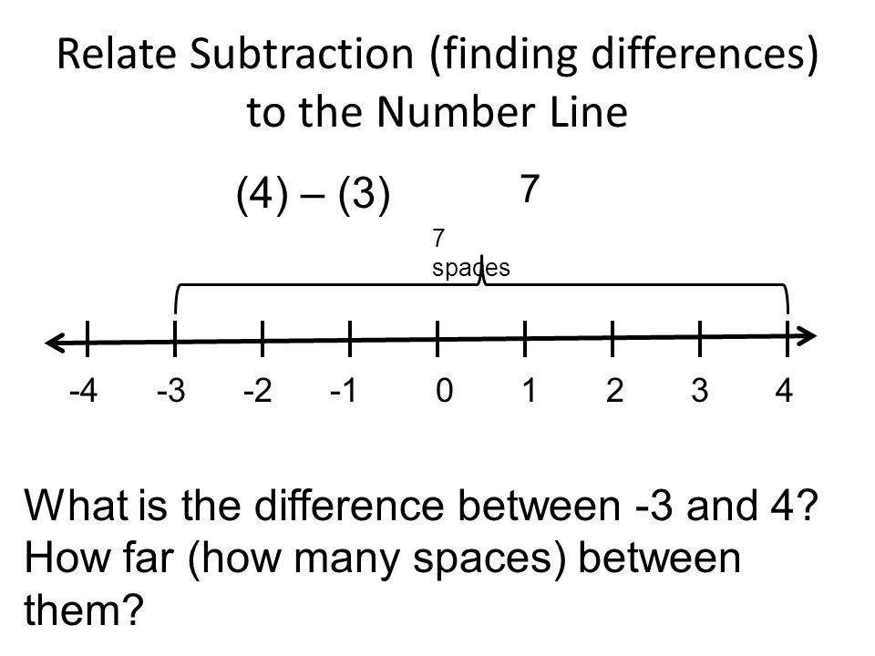 Relate Subtraction (finding differences) to the Number Line -4 -3 -2 -1 0 1 2 3 4 (4) – (3) What is the difference between -3 and 4.