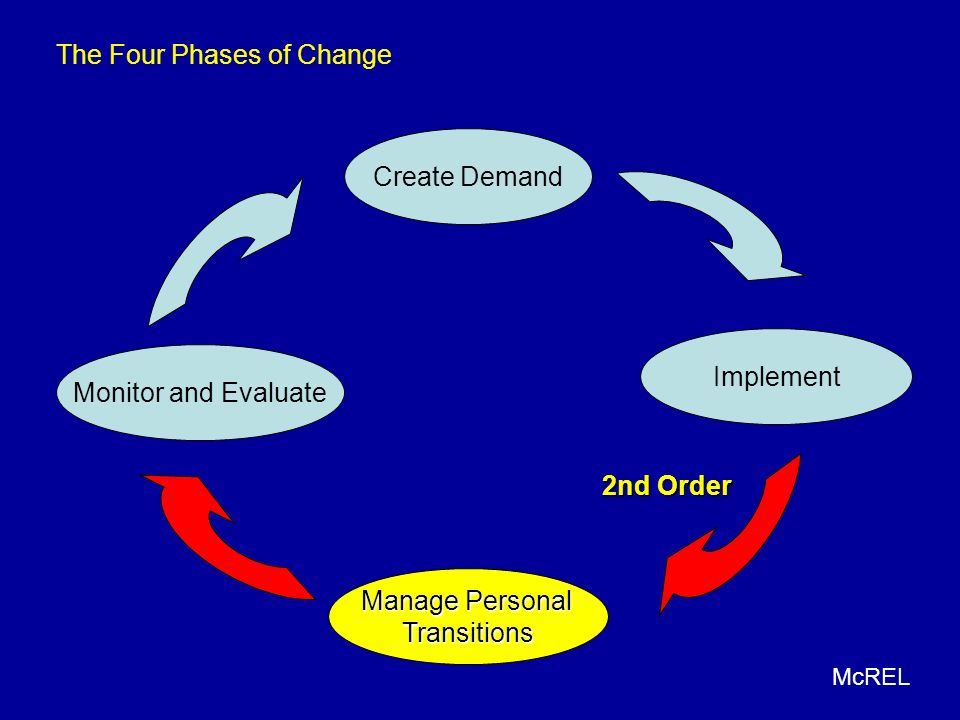 Implement Create Demand Manage Personal Transitions Monitor and Evaluate 2nd Order The Four Phases of Change McREL