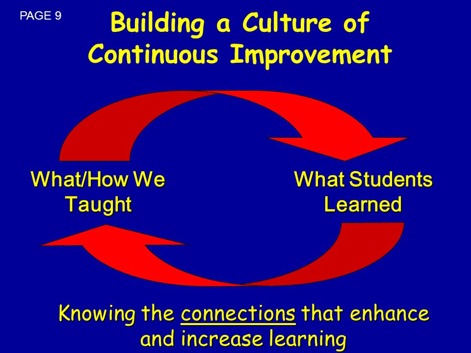 What/How We Taught What Students Learned Knowing the connections that enhance and increase learning Building a Culture of Continuous Improvement PAGE
