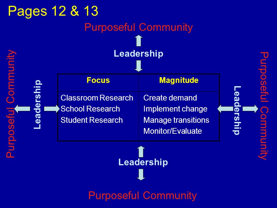 Pages 12 & 13 Purposeful Community Leadership FocusMagnitude Classroom Research School Research Student Research Create demand Implement change Manage