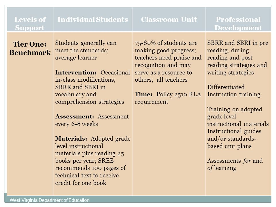 West Virginia Department of Education Levels of Support Individual StudentsClassroom UnitProfessional Development Tier One: Benchmark Students generally can meet the standards; average learner Intervention: Occasional in-class modifications; SBRR and SBRI in vocabulary and comprehension strategies Assessment: Assessment every 6-8 weeks Materials: Adopted grade level instructional materials plus reading 25 books per year; SREB recommends 100 pages of technical text to receive credit for one book 75-80% of students are making good progress; teachers need praise and recognition and may serve as a resource to others; all teachers Time: Policy 2510 RLA requirement SBRR and SBRI in pre reading, during reading and post reading strategies and writing strategies Differentiated Instruction training Training on adopted grade level instructional materials Instructional guides and/or standards- based unit plans Assessments for and of learning