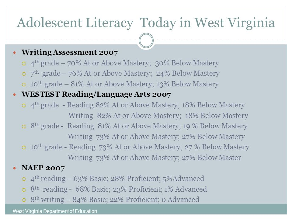 Adolescent Literacy Today in West Virginia Writing Assessment 2007 4 th grade – 70% At or Above Mastery; 30% Below Mastery 7 th grade – 76% At or Above Mastery; 24% Below Mastery 10 th grade – 81% At or Above Mastery; 13% Below Mastery WESTEST Reading/Language Arts 2007 4 th grade - Reading 82% At or Above Mastery; 18% Below Mastery Writing 82% At or Above Mastery; 18% Below Mastery 8 th grade - Reading 81% At or Above Mastery; 19 % Below Mastery Writing 73% At or Above Mastery; 27% Below Mastery 10 th grade - Reading 73% At or Above Mastery; 27 % Below Mastery Writing 73% At or Above Mastery; 27% Below Master NAEP 2007 4 th reading – 63% Basic; 28% Proficient; 5%Advanced 8 th reading - 68% Basic; 23% Proficient; 1% Advanced 8 th writing – 84% Basic; 22% Proficient; 0 Advanced West Virginia Department of Education