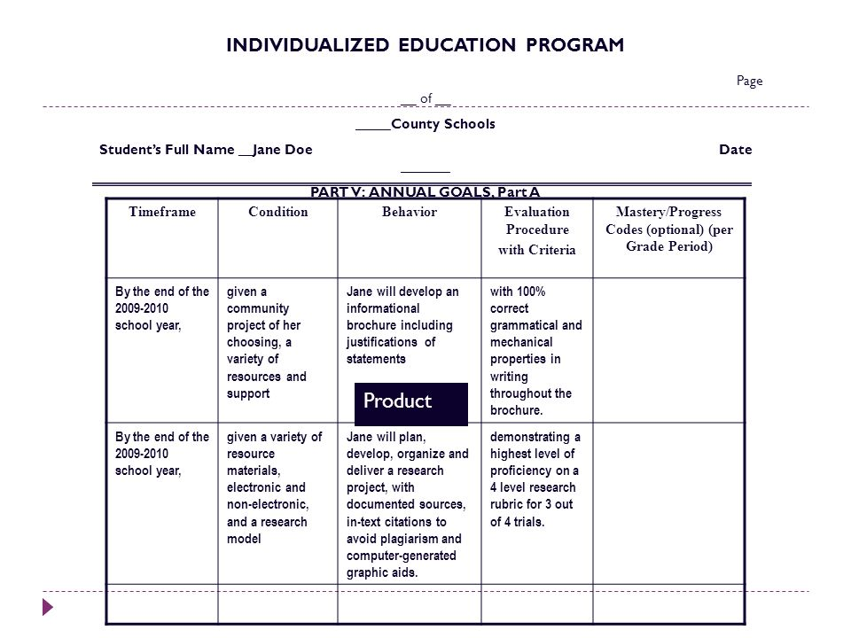 INDIVIDUALIZED EDUCATION PROGRAM Page __ of __ _____County Schools Students Full Name __Jane Doe Date _______ PART V: ANNUAL GOALS, Part A TimeframeCo
