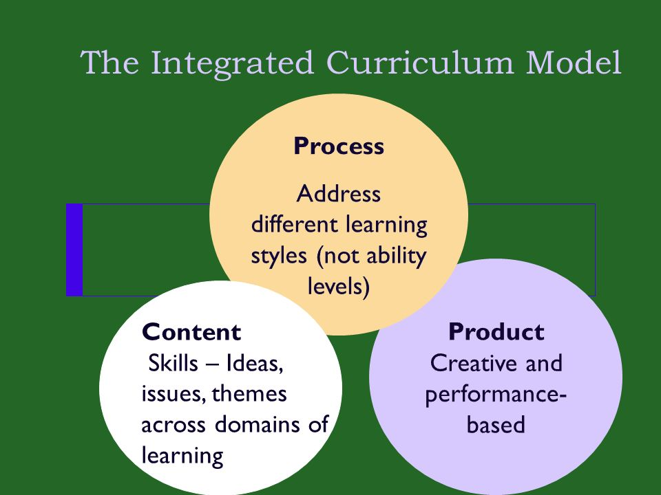 The Integrated Curriculum Model Content Skills – Ideas, issues, themes across domains of learning