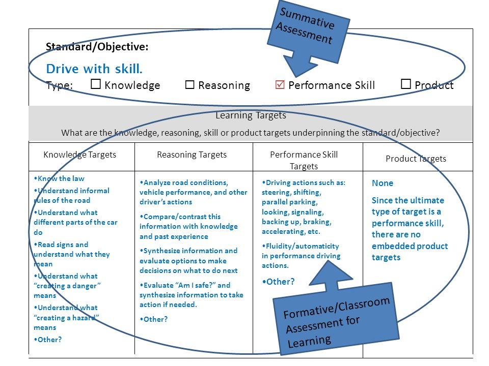 Standard/Objective: Drive with skill. Type: Knowledge Reasoning Performance Skill Product Learning Targets What are the knowledge, reasoning, skill or