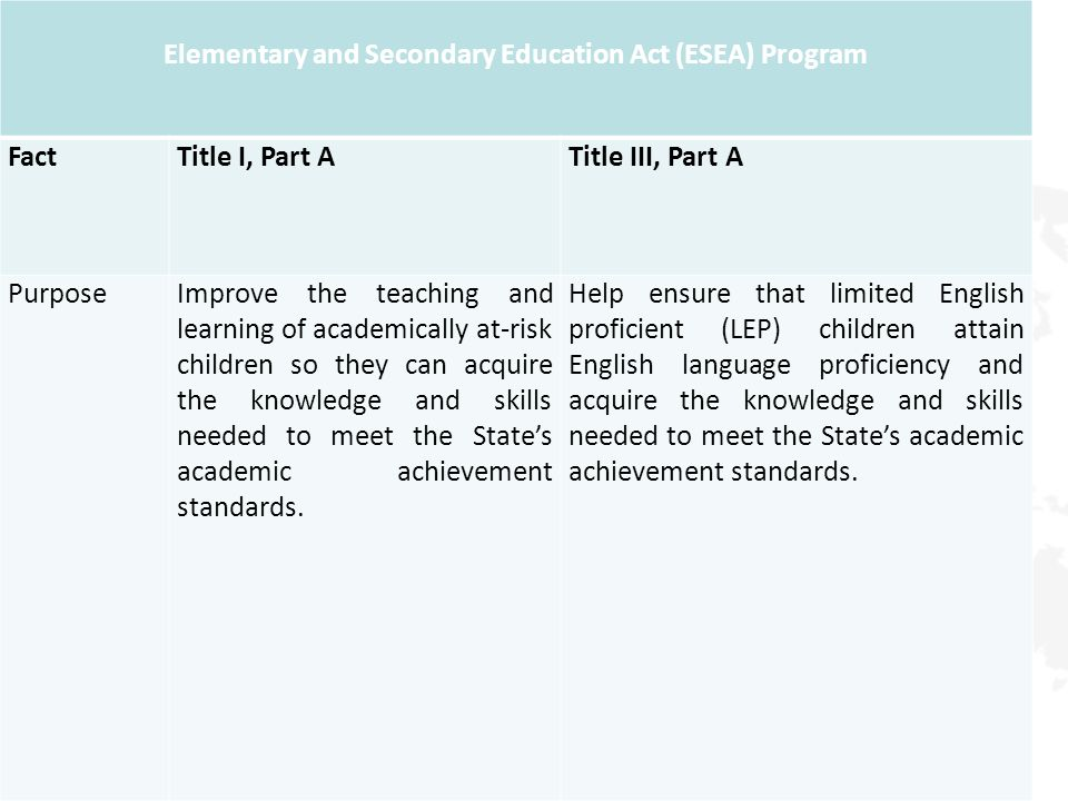 Elementary and Secondary Education Act (ESEA) Program FactTitle I, Part ATitle III, Part A PurposeImprove the teaching and learning of academically at-risk children so they can acquire the knowledge and skills needed to meet the States academic achievement standards.