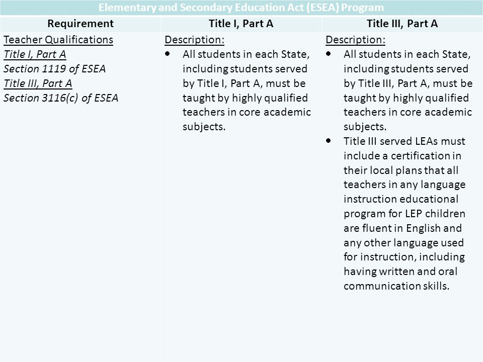 Elementary and Secondary Education Act (ESEA) Program RequirementTitle I, Part ATitle III, Part A Teacher Qualifications Title I, Part A Section 1119 of ESEA Title III, Part A Section 3116(c) of ESEA Description: All students in each State, including students served by Title I, Part A, must be taught by highly qualified teachers in core academic subjects.