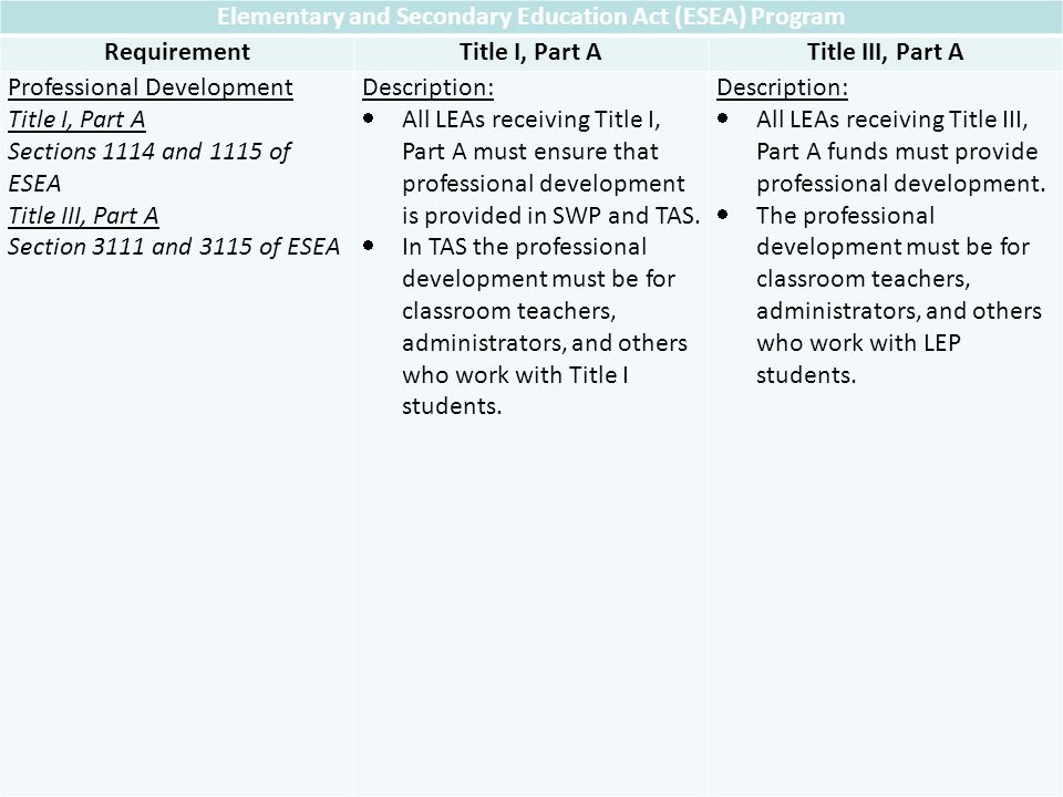 Elementary and Secondary Education Act (ESEA) Program RequirementTitle I, Part ATitle III, Part A Professional Development Title I, Part A Sections 1114 and 1115 of ESEA Title III, Part A Section 3111 and 3115 of ESEA Description: All LEAs receiving Title I, Part A must ensure that professional development is provided in SWP and TAS.