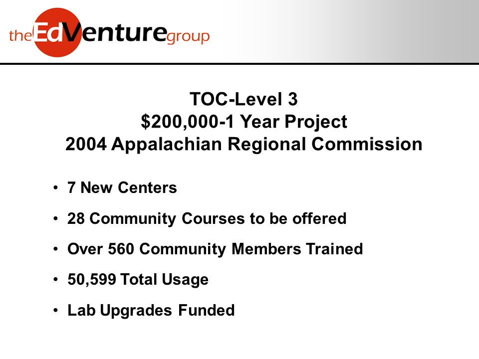 TOC-Level 3 $200,000-1 Year Project 2004 Appalachian Regional Commission 7 New Centers 28 Community Courses to be offered Over 560 Community Members Trained 50,599 Total Usage Lab Upgrades Funded