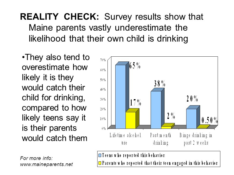 REALITY CHECK: Survey results show that Maine parents vastly underestimate the likelihood that their own child is drinking They also tend to overestimate how likely it is they would catch their child for drinking, compared to how likely teens say it is their parents would catch them For more info: www.maineparents.net