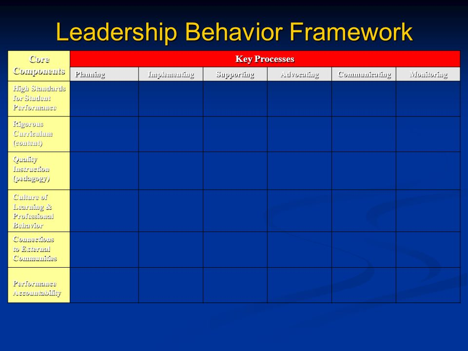 Leadership Behavior Framework Core Components Key Processes PlanningImplementingSupportingAdvocatingCommunicatingMonitoring High Standards for Student Performance RigorousCurriculum(content) QualityInstruction(pedagogy) Culture of Learning & ProfessionalBehavior Connections to External Communities PerformanceAccountability