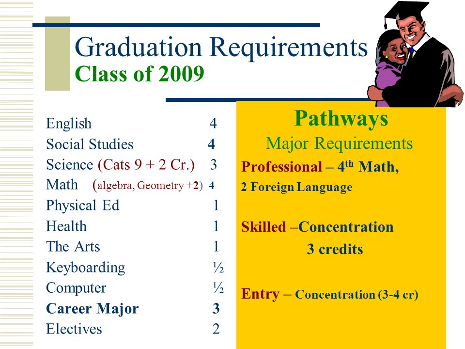 Graduation Requirements Class of 2009 English 4 Social Studies 4 Science (Cats 9 + 2 Cr.) 3 Math ( algebra, Geometry +2) 4 Physical Ed 1 Health 1 The