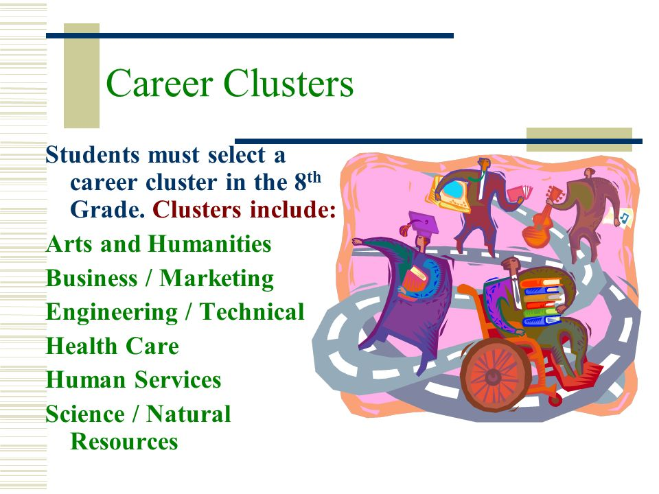 Career Clusters Students must select a career cluster in the 8 th Grade. Clusters include: Arts and Humanities Business / Marketing Engineering / Tech