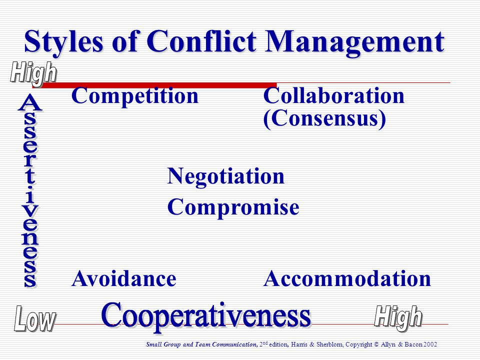 Styles of Conflict Management Competition Collaboration (Consensus) Negotiation Compromise Avoidance Accommodation Small Group and Team Communication,