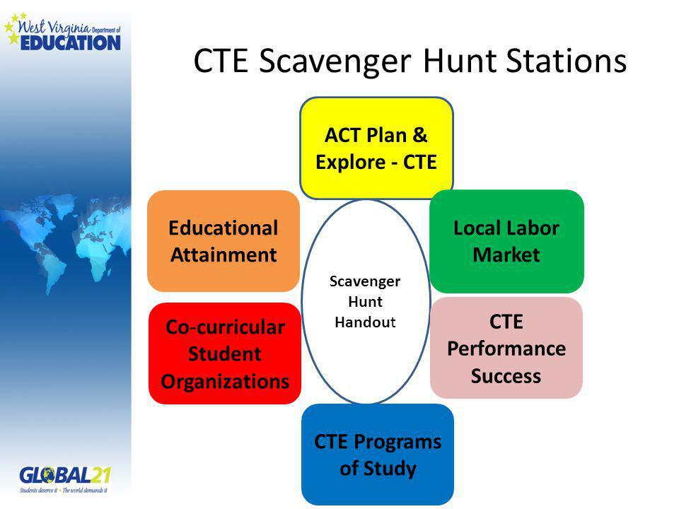 Scavenger Hunt Handout CTE Scavenger Hunt Stations ACT Plan & Explore - CTE Local Labor Market CTE Performance Success Educational Attainment CTE Programs of Study Co-curricular Student Organizations