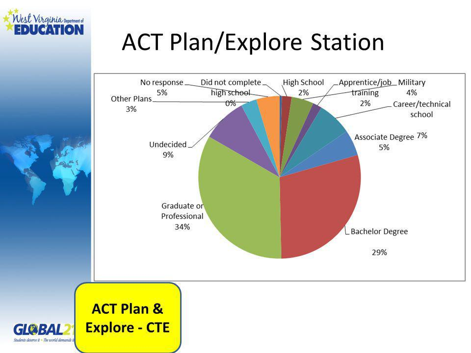 ACT Plan/Explore Station ACT Plan & Explore - CTE